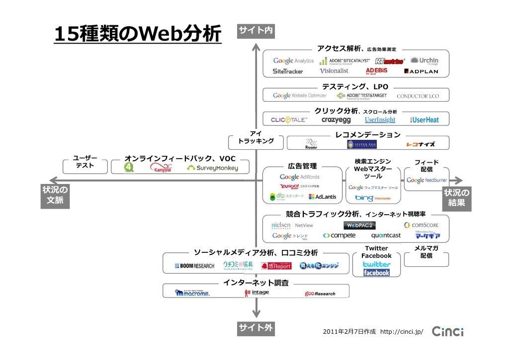 15種類のweb分析 15 types of web analytics in japan 2011 2011 2 8