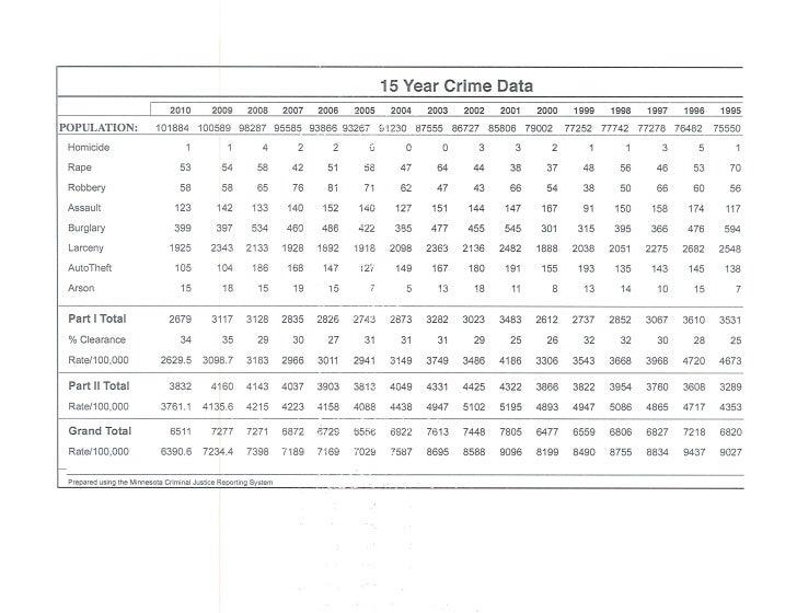 15-year crime data