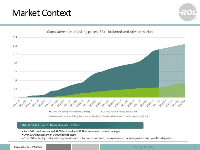 Business Sense • IP Matters Market Context •Since 2011 we have tracked $7.5B brokered and $3.7B non-brokered patent packag...