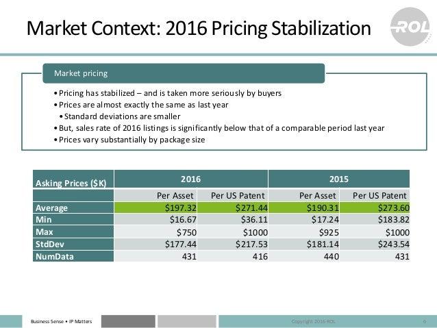 Business Sense • IP Matters Market Context: 2016 Pricing Stabilization Asking Prices ($K) 2016 2015 Per Asset Per US Paten...