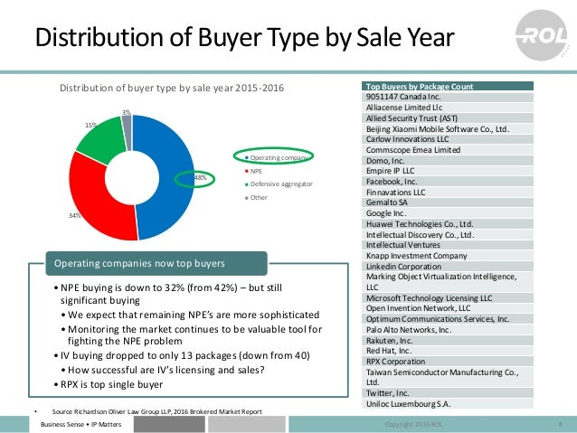 Business Sense • IP Matters 48% 34% 15% 3% Distribution of buyer type by sale year 2015-2016 Operating company NPE Defensi...