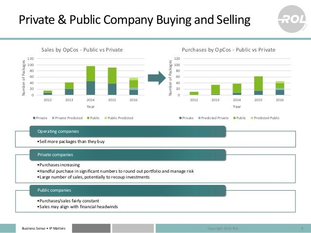 Business Sense • IP Matters Private & Public Company Buying and Selling 9Copyright 2016 ROL 0 20 40 60 80 100 120 2012 201...