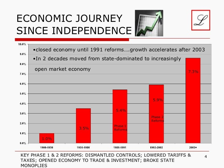 changes in indian economy after independence Know about the role of national political parties in india before and after independence what has caused these changes in agenda and priorities read to know.