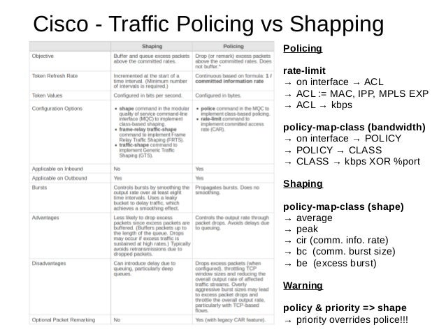 Policing rate-limit → on interface → ACL → ACL := MAC, IPP, MPLS EXP → ACL → kbps policy-map-class (bandwidth) → on interf...