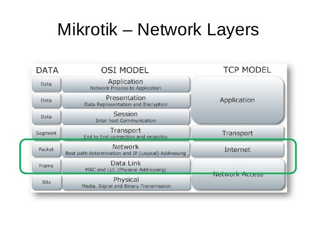 Mikrotik – Network Layers