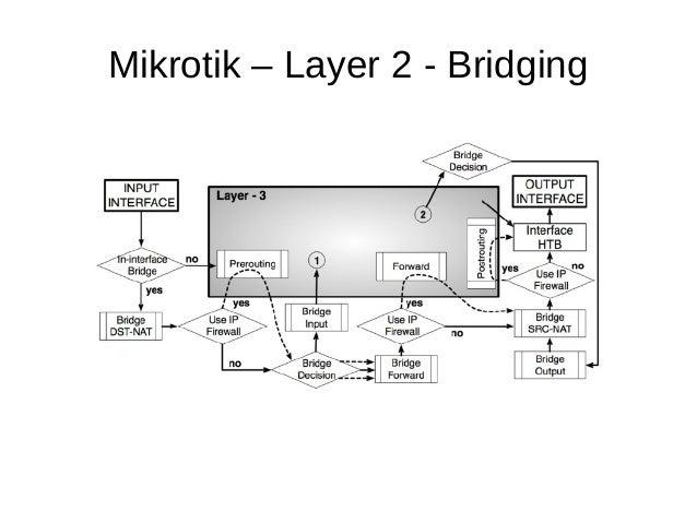 Mikrotik – Layer 2 - Bridging