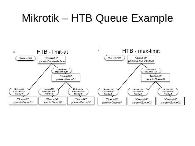 Mikrotik – HTB Queue Example