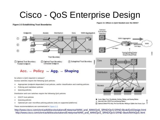 Cisco - QoS Enterprise Design http://www.cisco.com/c/en/us/td/docs/solutions/Enterprise/WAN_and_MAN/QoS_SRND/QoS-SRND-Book...