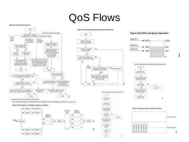QoS Flows