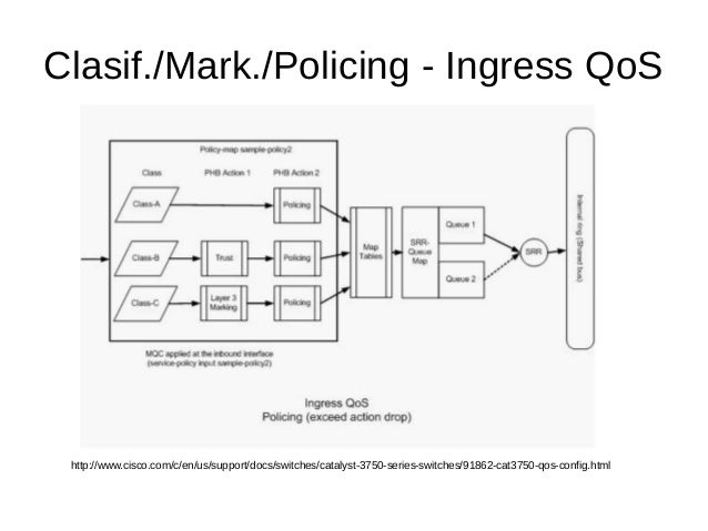 Clasif./Mark./Policing - Ingress QoS http://www.cisco.com/c/en/us/support/docs/switches/catalyst-3750-series-switches/9186...