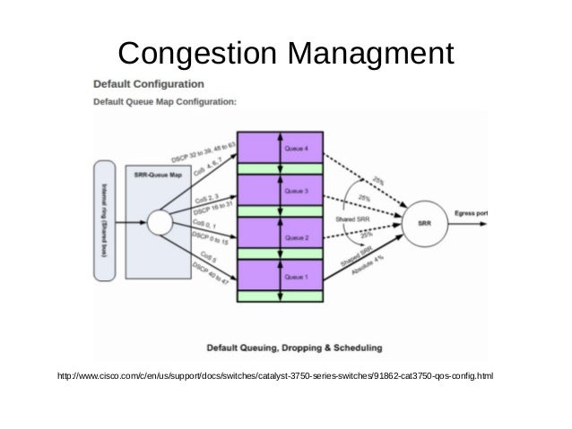 Congestion Managment http://www.cisco.com/c/en/us/support/docs/switches/catalyst-3750-series-switches/91862-cat3750-qos-co...
