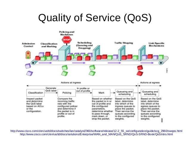 Quality of Service (QoS) http://www.cisco.com/c/en/us/td/docs/switches/lan/catalyst2960/software/release/12-2_55_se/config...