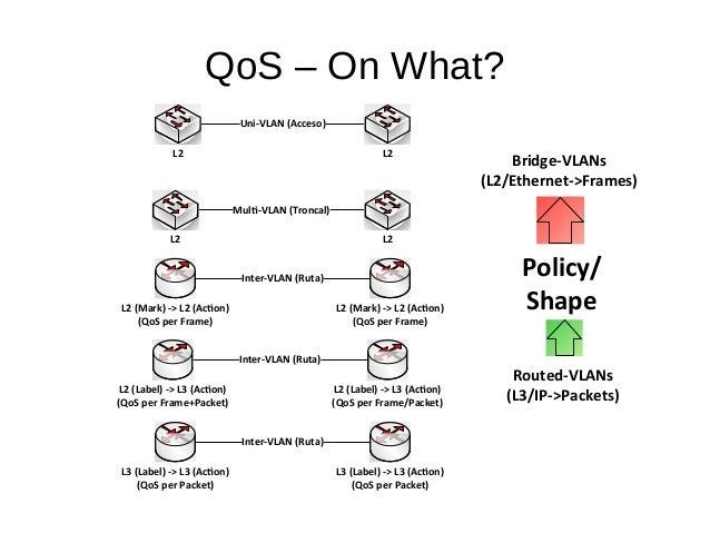 QoS – On What? Uni-VLAN (Acceso) L2 L2 Multi-VLAN (Troncal) L2 L2 Inter-VLAN (Ruta) L2 (Mark) -> L2 (Action) (QoS per Fram...