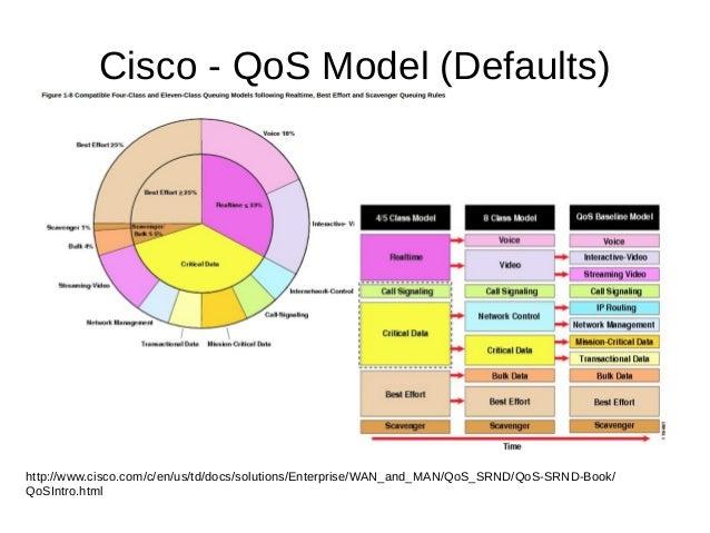Cisco - QoS Model (Defaults) http://www.cisco.com/c/en/us/td/docs/solutions/Enterprise/WAN_and_MAN/QoS_SRND/QoS-SRND-Book/...