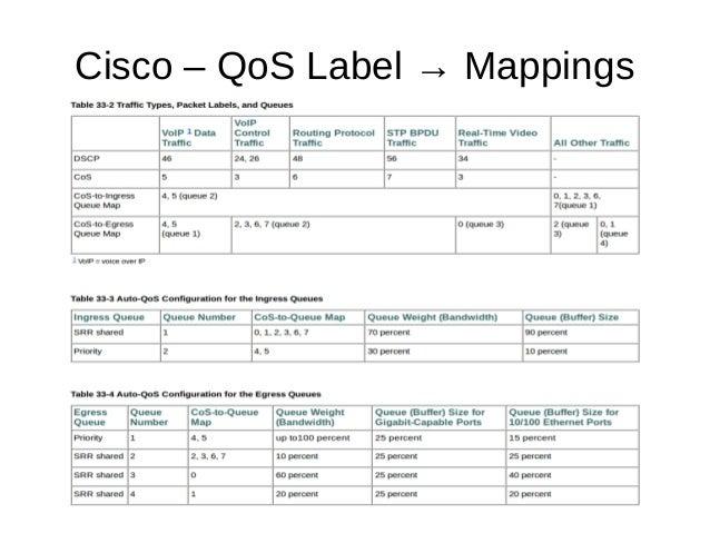 Cisco – QoS Label → Mappings