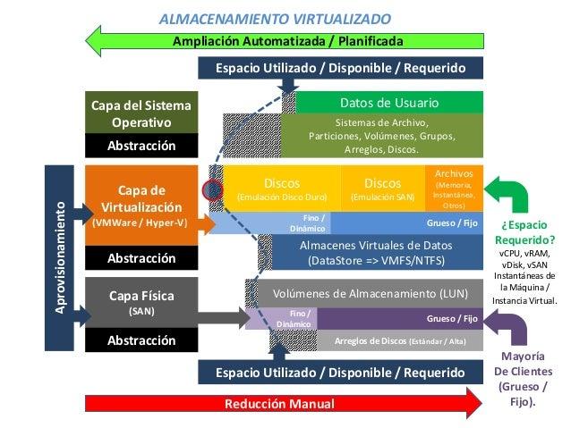 Fino / Dinámico Fino / Dinámico Grueso / Fijo Almacenes Virtuales de Datos (DataStore => VMFS/NTFS) Grueso / Fijo Arreglos...