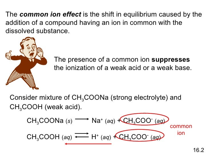 common ion effect in equilibrium An example of the common ion effect is when sodium chloride (nacl) is added to a solution of hcl and water the hydrochloric acid and water are in equilibrium, with the products being h3o+ and cl-.