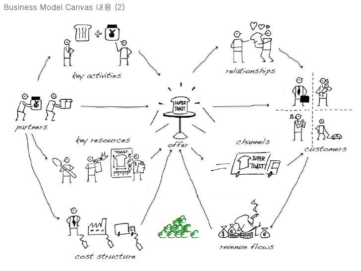 Business Model Canvas 내용 (2)