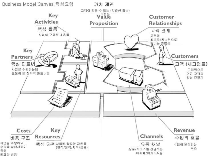 Business Model Canvas 작성요령          가치 제안                              고객이 얻을 수 있는 (차별성 있는)                               ...