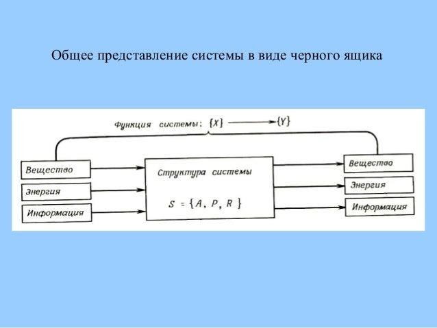Общее представление системы в виде черного ящика