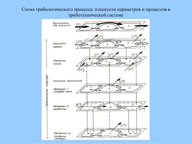 Схема трибологического процесса: плоскости параметров и процессов в триботехнической системе