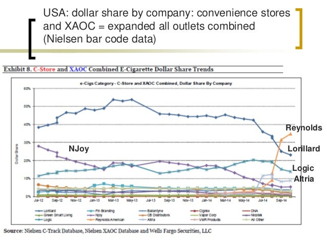 USA: dollar share by company: convenience stores  and XAOC = expanded all outlets combined  (Nielsen bar code data)  Loril...