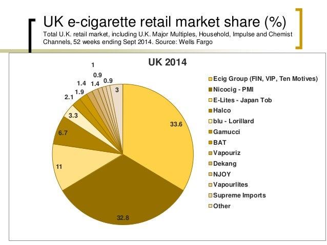 UK e-cigarette retail market share (%) Total U.K. retail market, including U.K. Major Multiples, Household, Impulse and Ch...