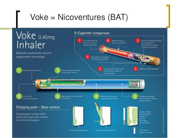 Voke: pharmacokinetics  Delivery twice as quick as for Nicorette inhalator