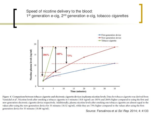 Speed of nicotine delivery to the blood: 1st generation e-cig, 2nd generation e-cig, tobacco cigarettes  Source: Farsalino...