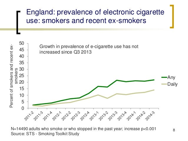 England: prevalence of electronic cigarette use: smokers and recent ex-smokers  8  0  5  10  15  20  25  30  35  40  45  5...