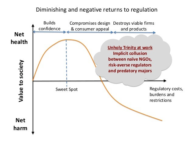 Diminishing and negative returns to regulation  Net  health  Net  harm  Value to society  Regulatory costs, burdens and re...