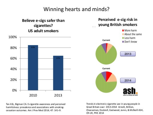 Winning hearts and minds?  85%  65%  0%  20%  40%  60%  80%  100%  2010  2013  Believe e-cigs safer than cigarettes?  US a...