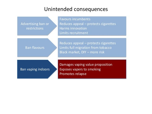 Unintended consequences  Advertising ban or restrictions  Favours incumbents  Reduces appeal – protects cigarettes  Harms ...