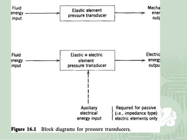 pressure sensors rh slideshare net Mechanical Fuel Pump Diagram Electrical Diagrams Rancilio Omicron 2