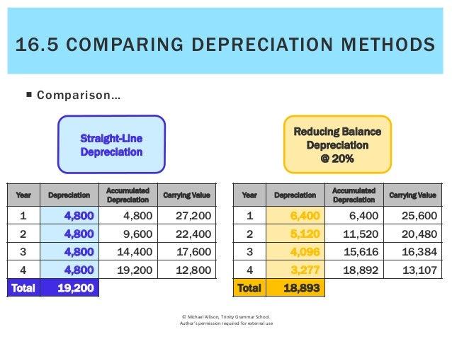 16.5 Comparing depreciation methods