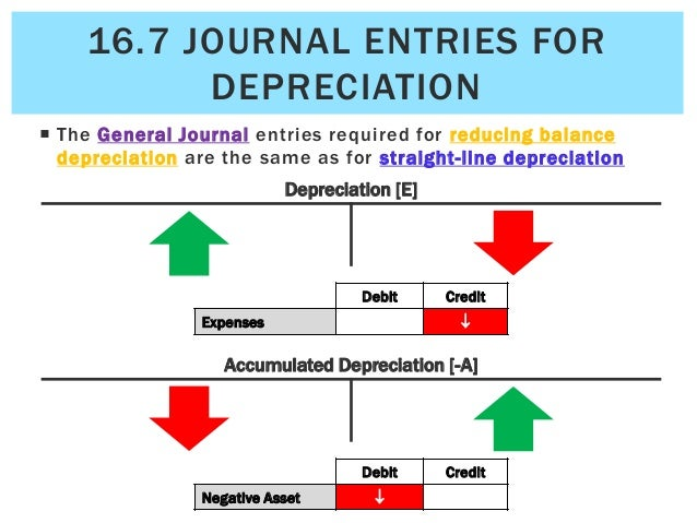 total depreciation To offset the asset's declining value with its cost, you can depreciate the expense  depreciation reduces the value of an asset over time.
