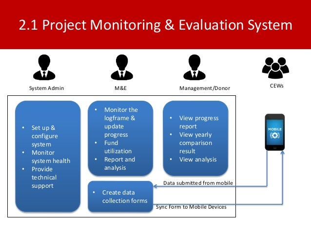 16 Mis For Project Monitoring And Evaluation