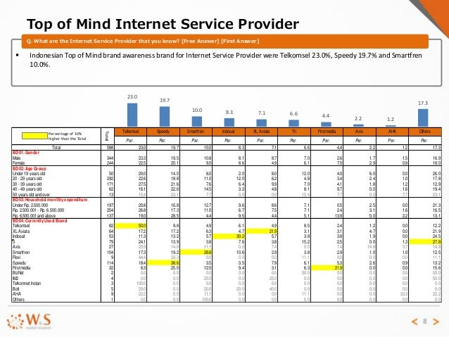 Report On Internet Service Provider In Indonesia 2014