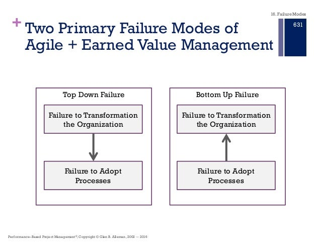 the integrating earned value management Welcome performance assessments and root cause analyses (parca) earned value management division in the office of the assistant secretary of.
