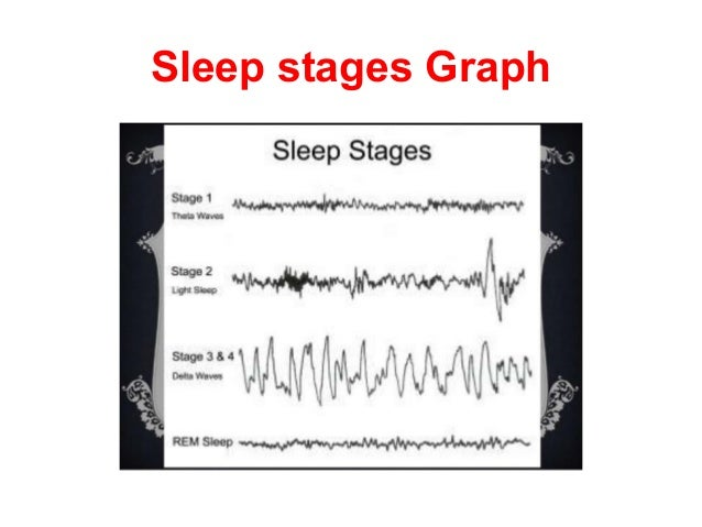the concept behind the rapid eye movement sleep After an hour or two of nrem sleep, your brain activity picks up again, and rapid eye movement (rem) sleep begins most dreaming occurs during rem sleep.