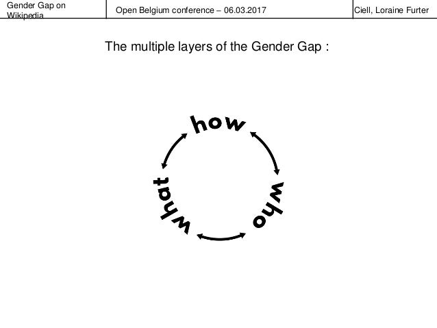 Gender Gap on Wikipedia Open Belgium conference – 06.03.2017 Ciell, Loraine Furter The multiple layers of the Gender Gap :