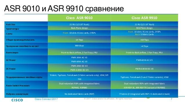Развитие платформы Cisco ASR 9000