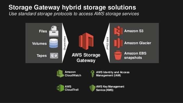 Moving Data Into The Cloud With Aws Transfer Services
