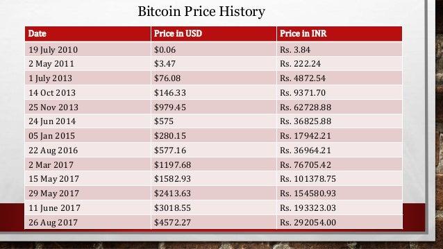 Republic bitcoin india