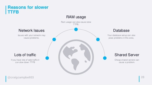 @craigcampbell03 Reasons for slower TTFB 28 RAM usage Ram usage can also cause slow TTFB. Network Issues Issues with your ...