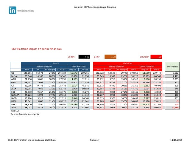 Impact of EGP flotation on banks' financials EGP Flotation impact on banks' financials $ Before 8.78 $ After 17.40 $ Multi...