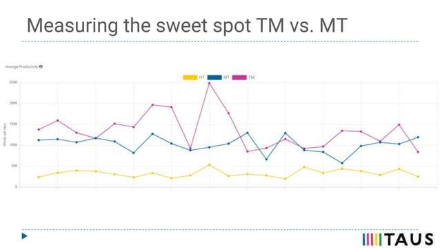 Measuring the sweet spot TM vs. MT