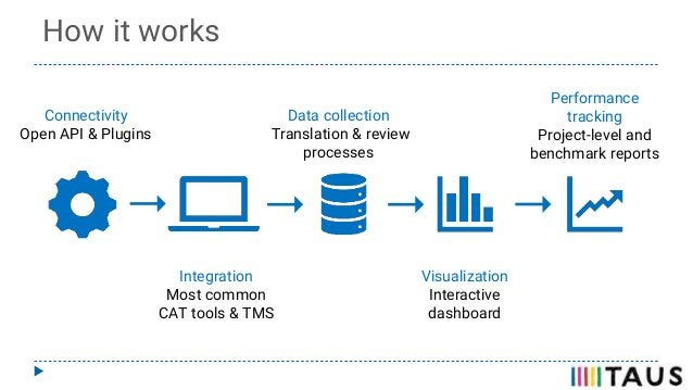 Connectivity Open API & Plugins Integration Most common CAT tools & TMS Data collection Translation & review processes Vis...