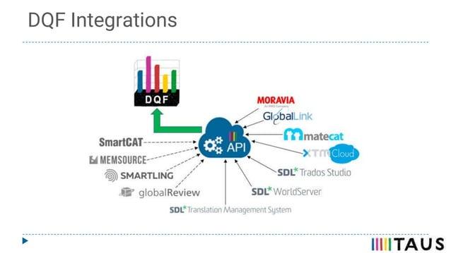 DQF Integrations
