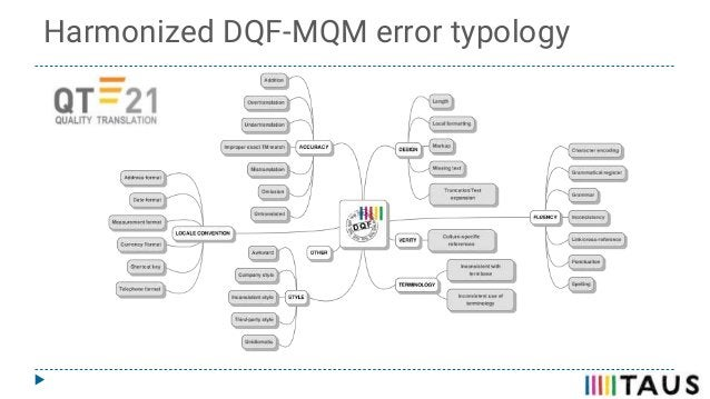 Harmonized DQF-MQM error typology